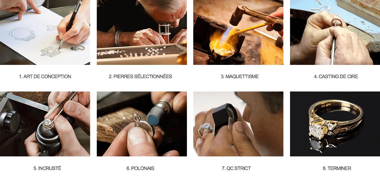 Processus de fabrication de bijoux Lajerrio